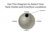 Round Water Tank Outlet and Overflow Locations