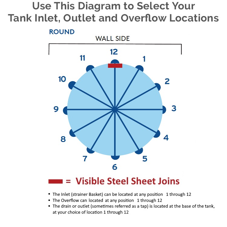 Steel Tank Inlet Outlet and Overflow Locations