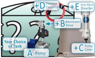 Single-Level-Dwelling-Pump-Bundle-with-Automatic-Rain-to-Mains-Valve